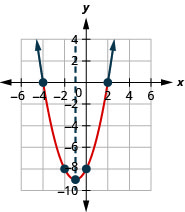 This figure shows an upward-opening parabola on the x y-coordinate plane. It has a vertex of (negative 2, negative 9), y-intercept of (0, 8), and axis of symmetry shown at x equals negative 2.