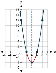 This figure shows an upward-opening parabola on the x y-coordinate plane. It has a vertex of (4, negative 4) and x-intercepts of (2, 0) and (6, 0).