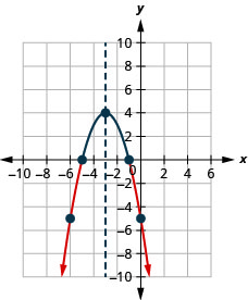 A downward-facing parabola on the x y-coordinate plane. It has a vertex of (negative 3, 4), a y-intercept at (0, negative 5), and an axis of symmetry shown at x equals negative 3.