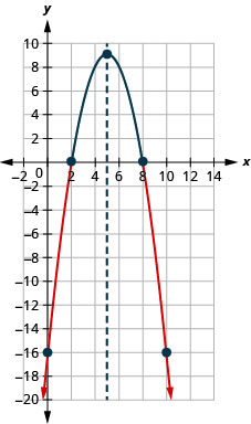 A downward-facing parabola on the x y-coordinate plane. It has a vertex of (5, 9), a y-intercept at (0, negative 16), and an axis of symmetry of x equals 5.