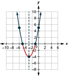 The graph shown is an upward-facing parabola with vertex (negative 3, negative 4) and y-intercept (0,5).