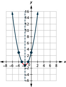 The graph shown is an upward facing parabola with vertex (negative 2, negative 1) and y-intercept (0,3).