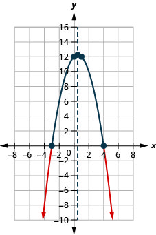 The graph shown is a downward facing parabola with a y-intercept of (0, 12) and x-intercepts (negative 3, 0) and (4, 0).