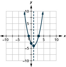 This figure shows an upward-opening parabola on the x y-coordinate plane. It has a vertex of (1, negative 4) and a y-intercept of (0, negative 3).