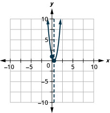 This figure shows an upward-opening parabola on the x y-coordinate plane. It has a vertex of (one-half, 0) and a y-intercept of (0, 1).