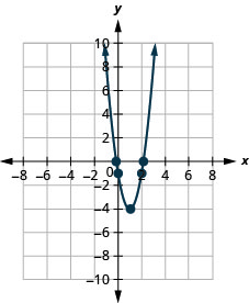 This figure shows an upward-opening parabola on the x y-coordinate plane. It has a vertex of (1, negative 4) and other points of (0, negative 1) and (2, negative 1).