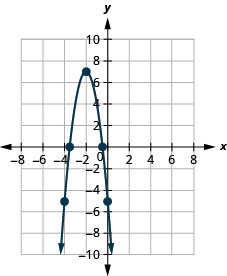 This figure shows a downward-opening parabola on the x y-coordinate plane. It has a vertex of (negative 2, 7) and other points of (negative 4, negative 5) and (0, negative 5).