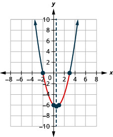 This figure shows an upward-opening parabola on the x y-coordinate plane. It has a vertex of (one-half, negative 6 and one-fourth) and other points of (0, negative 6) and (1, negative 6).