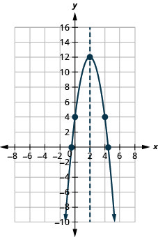 This figure shows a downward-opening parabola on the x y-coordinate plane. It has a vertex of (2, 12) and other points of (0, 4) and (4, 4).
