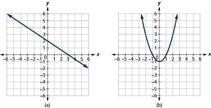 This first graph shows a straight line passing through (0, 2) and (3, 0). This second shows a parabola opening up with vertex at (0, negative 1).