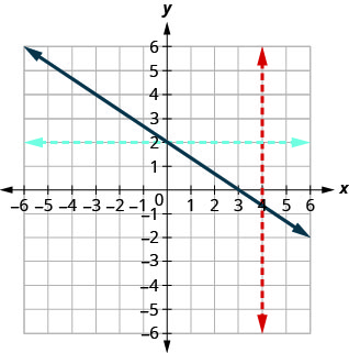 This figure shows a straight line passing through (0, 2) and (3, 0), with a red vertical line that only passes through one point and a blue horizontal line that only passes through one point.