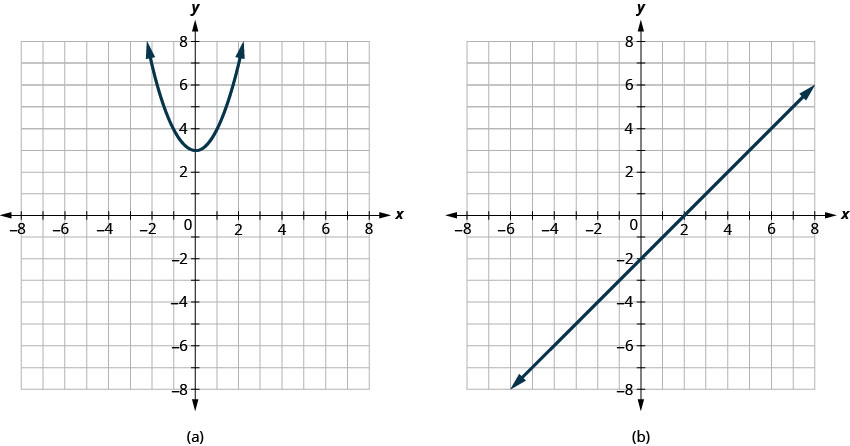 Graph a shows a parabola opening up with vertex at (0, 3). Graph b shows a straight line passing through (0, negative 2) and (2, 0).