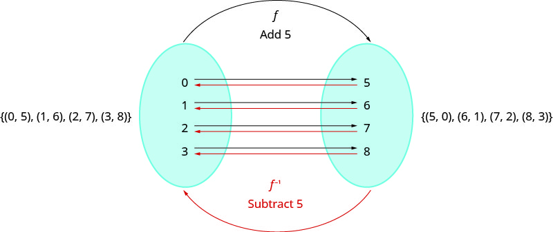 """This figure shows the set (0, 5), (1, 6), (2, 7) and (3, 8) on the left side of an oval. The oval contains the numbers 0, 1, 2, and 3. There are black arrows from these numbers that point to the numbers 5, 6, 7, and 8, respectively in a second oval to the right of the first. Above this, there is a black arrow labeled """"f add 5"""" coming from the left oval to the right oval. There are red arrows from the numbers 5, 6, 7, and 8 in the right oval to the numbers 0, 1, 2, and 3, respectively, in the left oval. Below this, we have a red arrow labeled """"f with a superscript negative 1"""" and """"subtract 5"""". To the right of this, we have the set (5, 0), (6, 1), (7, 2) and (8, 3)."""