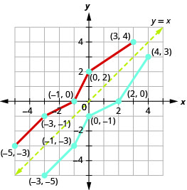 This figure shows a line from (negative 5, negative 3) to (negative 3, negative 1) then to (negative 1, 0) then to (0,2) and then to (3, 4). Then there is a dashed line to denote y equals x. There is also a line from (negative 3, negative 5) to (negative 1, negative 3) then to (0, negative 1), then to (2, 0) and then to (4, 3).