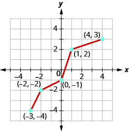 The graph shows a line from (negative 3, negative 4) to (negative 2, negative 2) then to (0, negative 1), then to (1, 2) and then to (4, 3). The graph shows a line from (negative 3, 4) to (0, 3) then to (1, 2) and then to (4, 1).