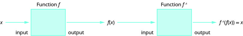 This figure shows x as the input to a box denoted as function f with f of x as the output of the box. Then, f of x is the input to a box denoted as function f superscript negative 1 with f superscript negative 1 of f of x equals x as the output of the box.