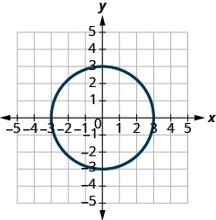 This figure shows a graph of a circle with center at the origin and radius 3.