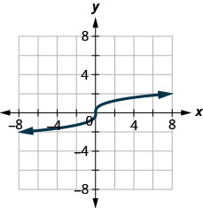 This figure shows a graph of a curve that starts at (negative 6 negative 2) increases to the origin and then continues increasing slowly to (6, 2).