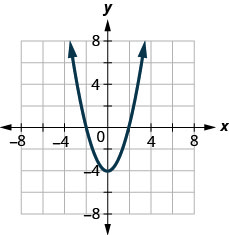 This figure shows a parabola opening upward with vertex at (0, negative 4).