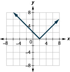 This figure shows a straight line segment decreasing from (negative 4, 6) to (2, 0), after which it increases from (2, 0) to (6, 4).
