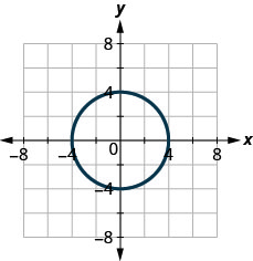 This figure shows a circle with radius 4 and center at the origin.