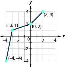 This figure shows a series of line segments from (negative 4, negative 4) to (negative 3, 1) then to (0, 2) and then to (2, 4).