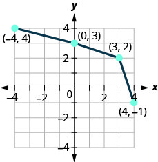 This figure shows a series of line segments from (negative 4, 4) to (0, 3) then to (3, 2) and then to (4, negative 1).