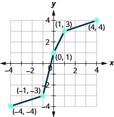 This figure shows a series of line segments from (negative 4, negative 4) to (negative 1, negative 3) then to (0, 1), then to (1, 3), and then to (4, 4).