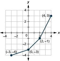 This figure shows a series of line segments from (negative 3, negative 4) to (0, negative 3) then to (2, negative 1), and then to (4, 3).
