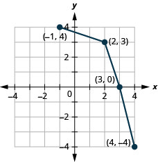 This figure shows a series of line segments from (negative 1, 4) to (2, 3) then to (3, 0), and then to (4, negative 4).