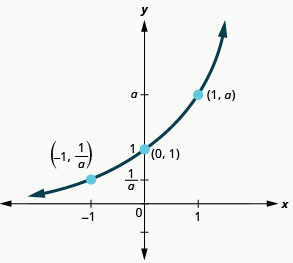 This figure shows a curve that slopes upward from (negative 1, 1 over a) through (0, 1), up to (1, a).