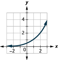 This figure shows an exponential that passes through (0, 1 over 2), (1, 1), and (2, 2).