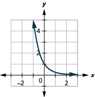 This figure shows a curve that passes through (negative 1, 5), (0, 1) to a point just above (3, 0).