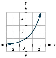 This figure shows a curve that passes through (negative 1, 1 over 2) through (0, 1) to (1, 2).