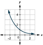 This figure shows a curve that passes through (negative 1, 2) through (0, 1) to (1, 1 over 2).