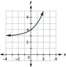 This figure shows an exponential that passes through (negative 1, 7 over 2), (0, 4), and (1, 5).