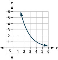 This figure shows an exponential that passes through (2, 4), (3, 2), and (4, 1).