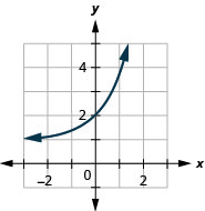 This figure shows an exponential that passes through (1, 1 plus 1 over e), (0, 2), and (1, e).