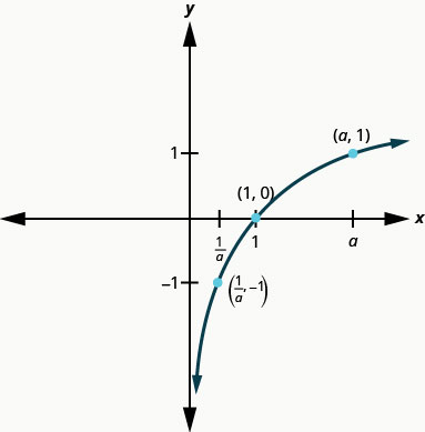 This figure shows the logarithmic curve going through the points (1 over a, negative 1), (1, 0), and (a, 1).