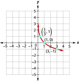 This figure shows the logarithmic curve going through the points (1 over 3, 1), (1, 0), and (3, negative 1).