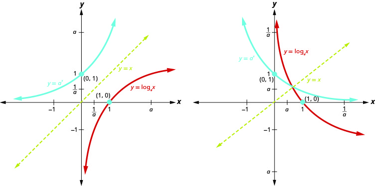 This figure shows that, for a greater than 1, the logarithmic curve going through the points (1 over a, negative 1), (1, 0), and (a, 1). It also shows the exponential curve going through the points (1, 1 over a), (0, 1), and (1, a) along with the line y equals x. The logarithmic curve is a mirror image of the exponential curve across the y equals x line. This figure shows that, for a greater than 0 and less than 1, the logarithmic curve going through the points (a, 1), (1, 0), and (1 over a, negative 1). It also shows the exponential curve going through the points (negative 1, 1 over a), (0, 1), and (1, a) along with the line y equals x. The logarithmic curve is a mirror image of the exponential curve across the y equals x line.