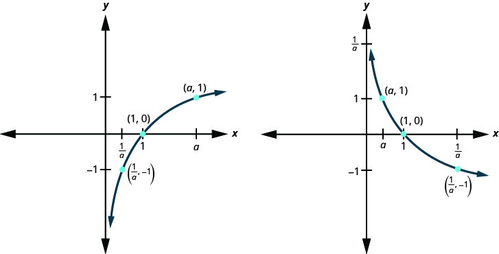 This figure shows that, for a greater than 1, the logarithmic curve going through the points (1 over a, negative 1), (1, 0), and (a, 1). This figure shows that, for a greater than 0 and less than 1, the logarithmic curve going through the points (a, 1), (1, 0), and (1 over a, negative 1).