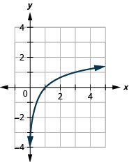 This figure shows the logarithmic curve going through the points (1 over 3, negative 1), (1, 0), and (3, 1).