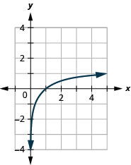 This figure shows the logarithmic curve going through the points (1 over 5, negative 1), (1, 0), and (5, 1).