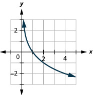 This figure shows the logarithmic curve going through the points (1 over 2, 1), (1, 0), and (2, negative 1).