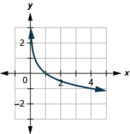 This figure shows the logarithmic curve going through the points (1 over 4, 1), (1, 0), and (4, negative 1).