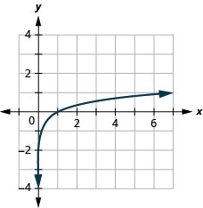 This figure shows that the logarithmic curve going through the points (1 over 7, negative 1), (1, 0), and (7, 1).