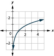 This figure shows the logarithmic curve going through the points (2 over 5, negative 1), (1, 0), and (2.5, 1).