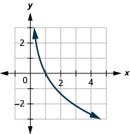 This figure shows the logarithmic curve going through the points (3 over 5, 1), (1, 0), and (5 over 3, negative 1).