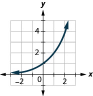 This figure shows an exponential line passing through the points (negative 1, 1 over 2), (0, 1), and (1, 2).